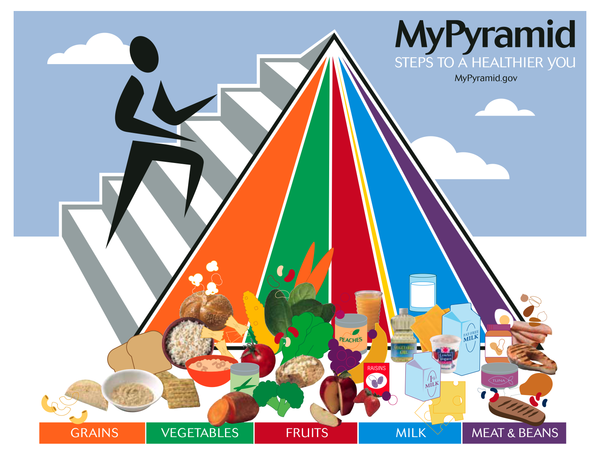My Food Pyramid
