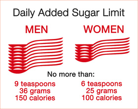 Recommended Sugar Intake
