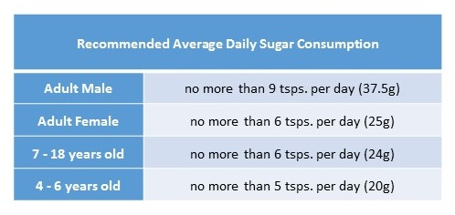 Sugar Intake Recommendation