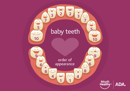 effects of premature loss of baby teeth